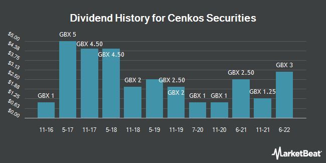 Dividend History for Cenkos Securities (LON:CNKS)