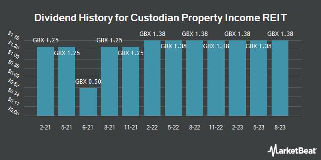 Dividend History for Custodian REIT (LON:CREI)