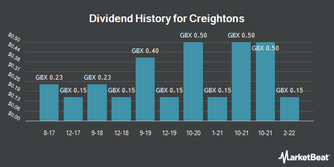 Dividend History for Creightons (LON:CRL)