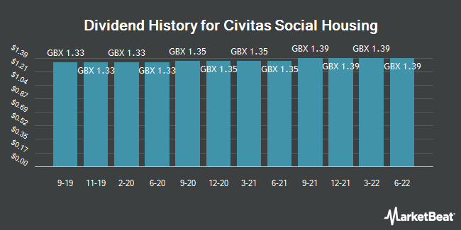 Dividend History for Civitas Social Housing (LON:CSH)