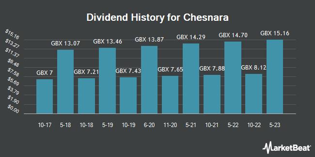 Dividend History for Chesnara (LON:CSN)
