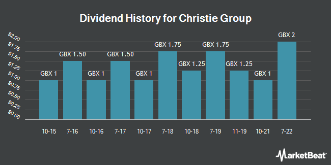 Dividend History for Christie Group (LON:CTG)