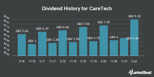 Dividend History for CareTech (LON:CTH)