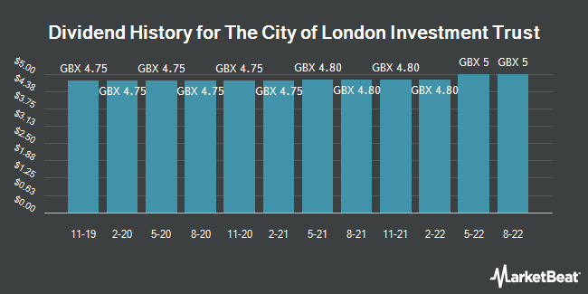 Dividend History for City of London Investment Trust (LON:CTY)