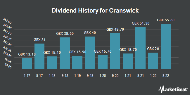 Dividend History for Cranswick (LON:CWK)