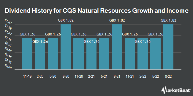 Dividend History for CQS Natural Rsrcs Grwth (LON:CYN)