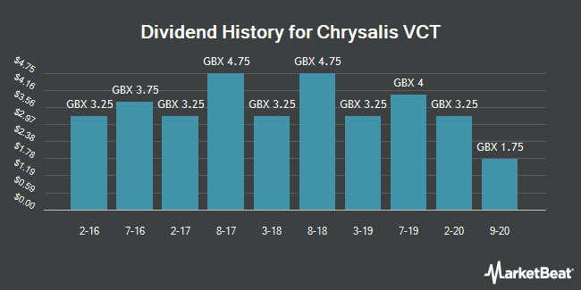 Dividend History for Chrysalis VCT (LON:CYS)
