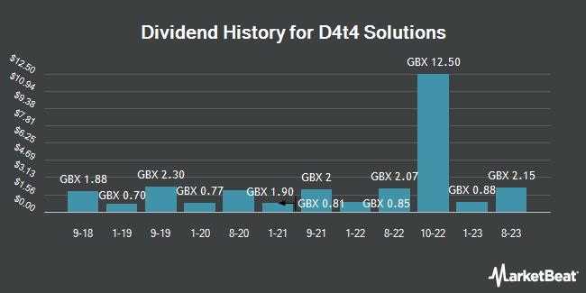 Dividend History for D4t4 Solutions (LON:D4T4)