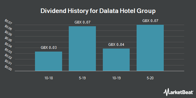 Dividend Payments by Quarter for Dalata Hotel Group (LON:DAL)