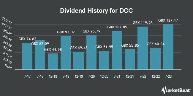 Dividend History for DCC (LON:DCC)