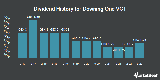 Dividend History for Downing One VCT (LON:DDV1)
