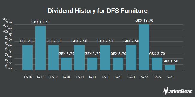 Dividend History for DFS Furniture (LON:DFS)