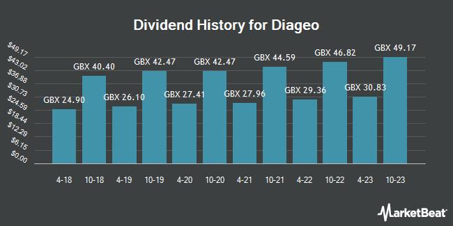 Dividend History for Diageo (LON:DGE)