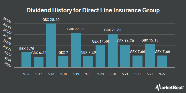 Dividend Payments by Quarter for Direct Line Insurance Group (LON:DLG)