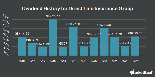 Dividend History for Direct Line Insurance Group (LON:DLG)