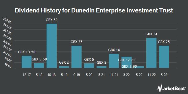 Dividend History for Dunedin Enterprise Investment Trust (LON:DNE)