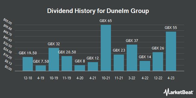 Dividend History for Dunelm Group (LON:DNLM)