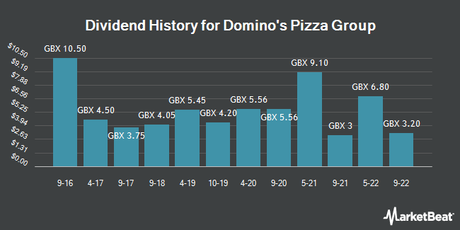 customer segmentation of dominos pizza uk and ireland plc