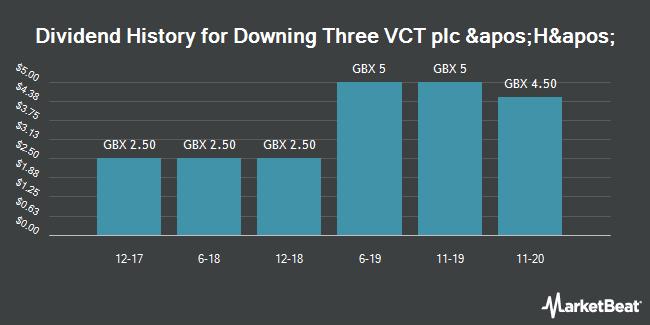 Dividend History for DOWG THRE/PAR VTG FPD 0.001 (LON:DP3H)