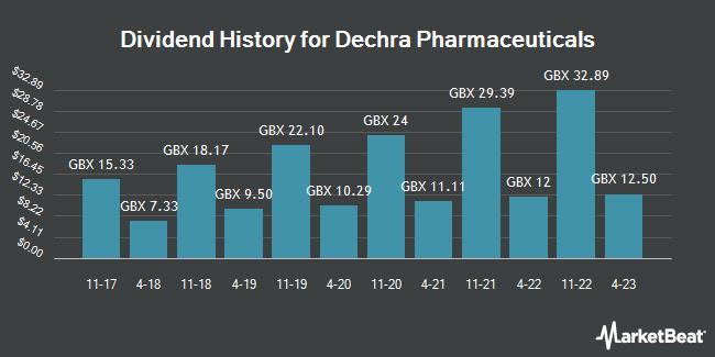 Dividend History for Dechra Pharmaceuticals PLC (DPH.L) (LON:DPH)