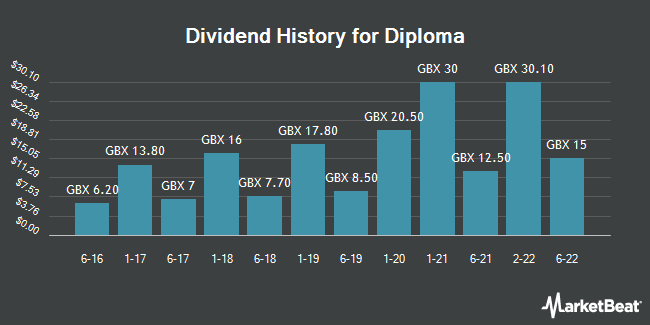 Dividend History for Diploma (LON:DPLM)