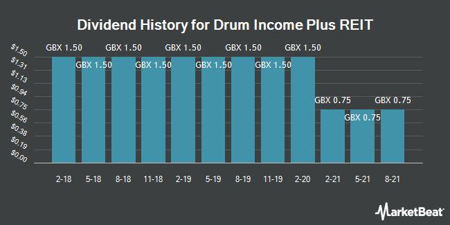 Dividend History for Drum Income Plus REIT (LON:DRIP)