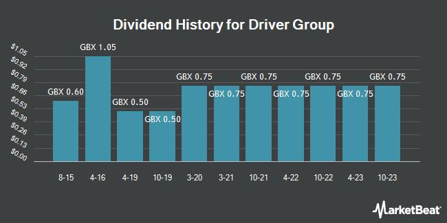 Dividend History for Driver Group (LON:DRV)