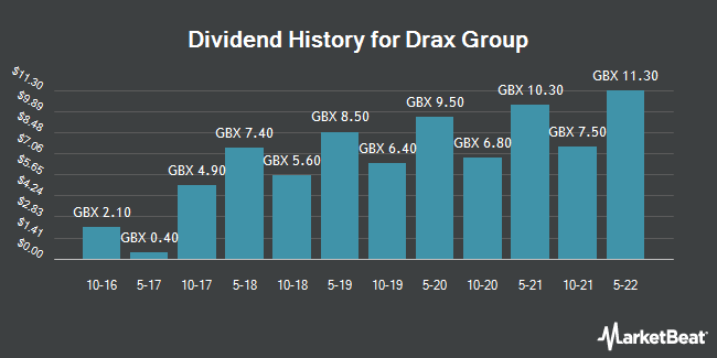 Dividend History for Drax Group (LON:DRX)