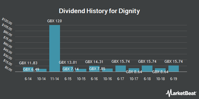 Dividend History for Dignity (LON:DTY)