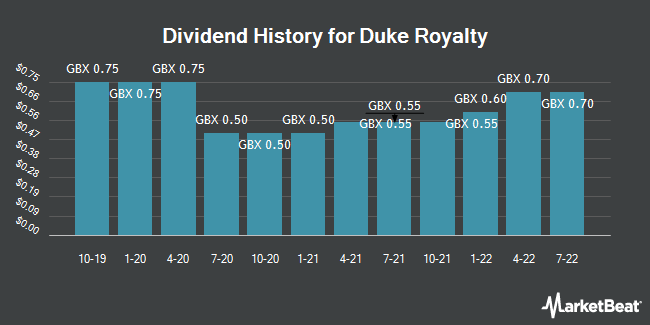 Dividend History for Duke Royalty (LON:DUKE)