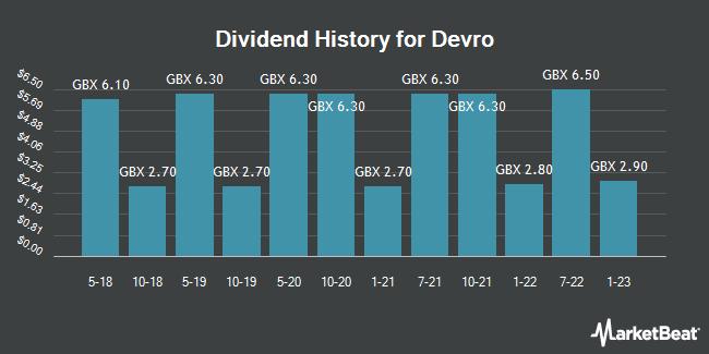 Dividend History for Devro (LON:DVO)