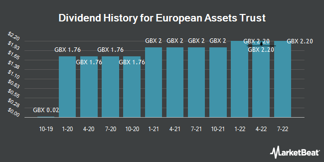 Dividend History for European Assets Trust (LON:EAT)