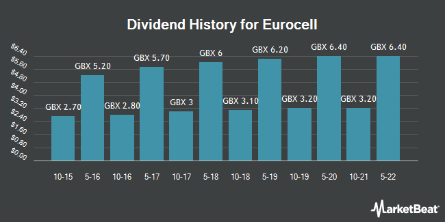 Dividend History for Eurocell (LON:ECEL)