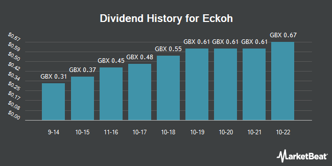 Dividend History for Eckoh (LON:ECK)