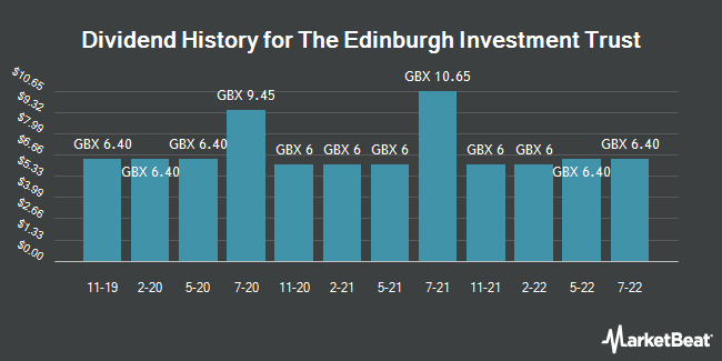 Dividend History for Edinburgh Investment Trust (LON:EDIN)