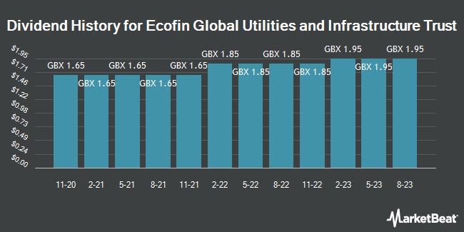 Dividend History for Ecofin Global Utlts Infrstrctr Trst (LON:EGL)