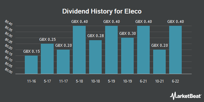 Dividend History for Eleco (LON:ELCO)