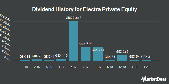 Dividend History for Electra Private Equity (LON:ELTA)