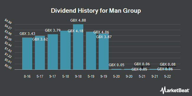 Dividend History for Man Group (LON:EMG)