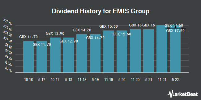 Emis Group Plc (LON:EMIS) Increases Dividend to GBX 15 60
