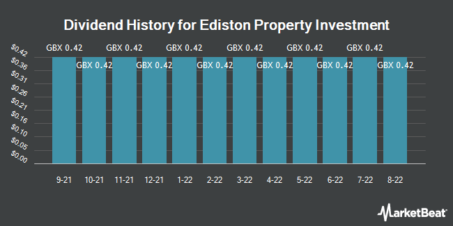 Dividend History for Ediston Property Investment (LON:EPIC)