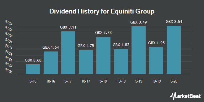 Dividend History for Equiniti Group (LON:EQN)