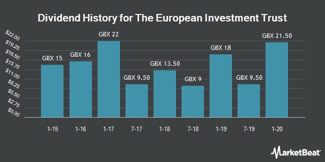 Dividend History for The European Investment Trust (LON:EUT)