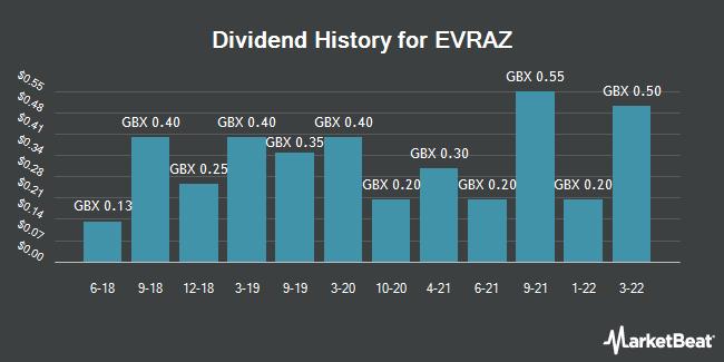 Dividend History for EVRAZ (LON:EVR)