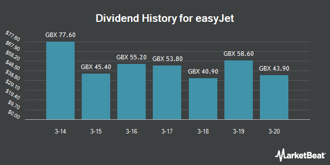 Dividend Payments by Quarter for easyJet (LON:EZJ)