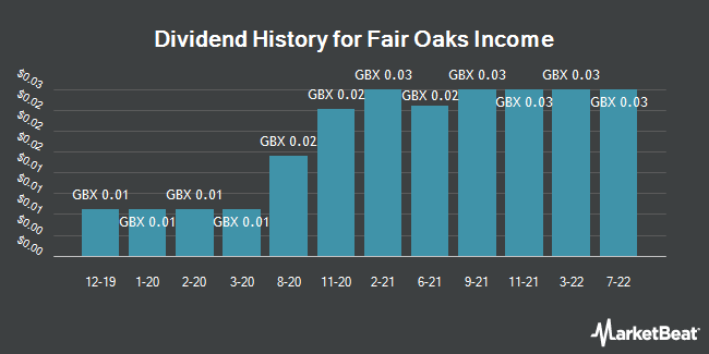 Dividend History for Fair Oaks Income (LON:FAIR)