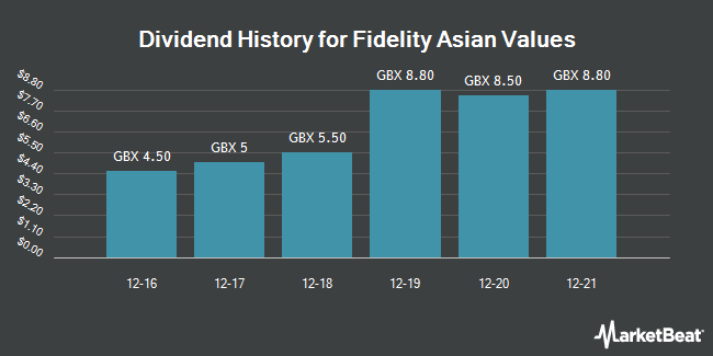 Dividend History for Fidelity Asian Values (LON:FAS)