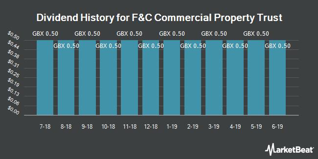 Dividend History for F&C Commercial Property Trust (LON:FCPT)