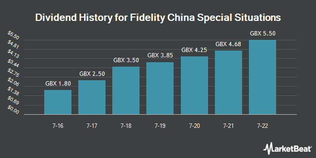 Dividend History for Fidelity China Special Situations (LON:FCSS)