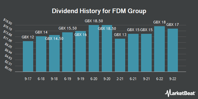 Dividend History for FDM Group (LON:FDM)